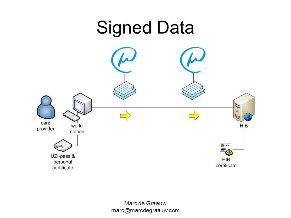 Marc de Graauw marc@marcdegraauw.com Signed Data
