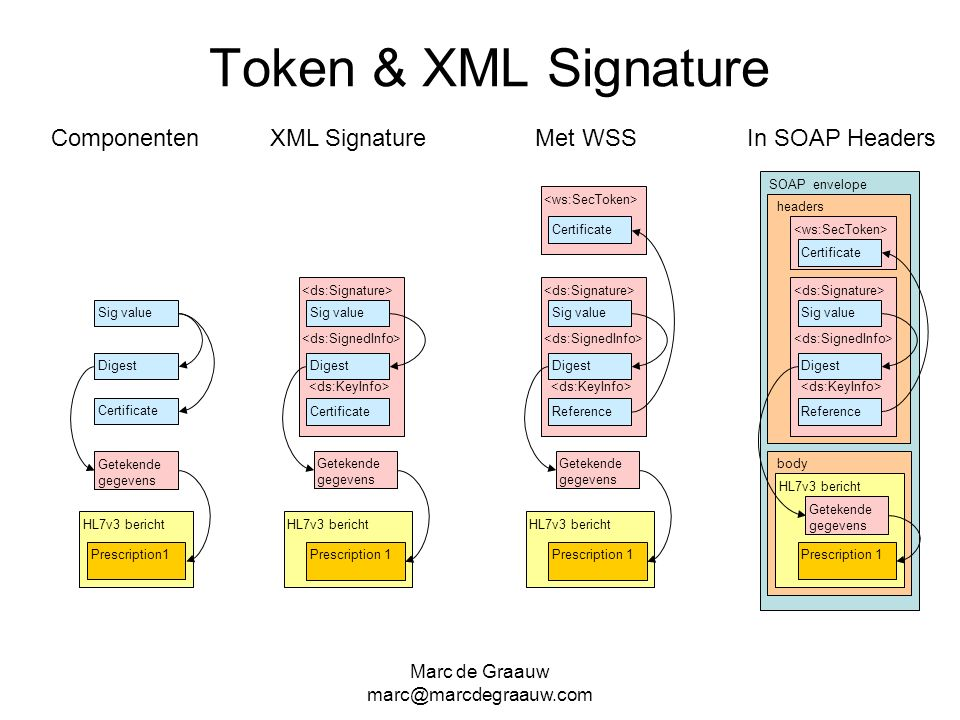 Marc de Graauw marc@marcdegraauw.com HL7v3 bericht Token & XML Signature HL7v3 bericht Certificate Digest Sig value XML Signature Getekende gegevens P