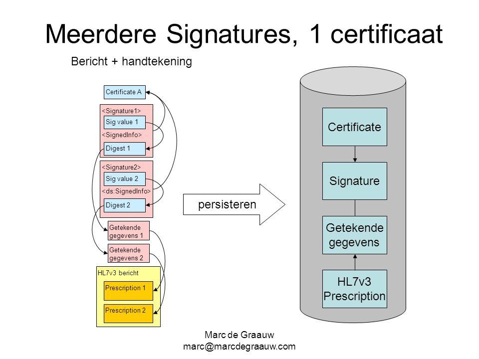 Marc de Graauw marc@marcdegraauw.com HL7v3 bericht Meerdere Signatures, 1 certificaat Bericht + handtekening Certificate A Digest 1 Sig value 1 Geteke