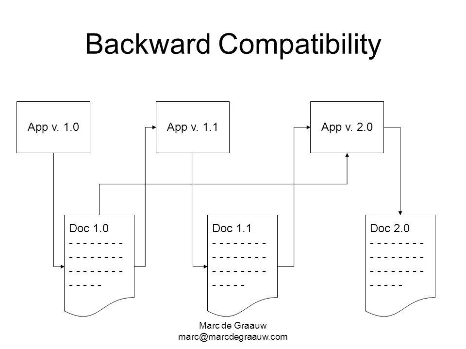 Marc de Graauw marc@marcdegraauw.com Backward Compatibility Doc 1.0 - - - - - - - - - App v. 1.0 Doc 1.1 - - - - - - - - - App v. 1.1 Doc 2.0 - - - -