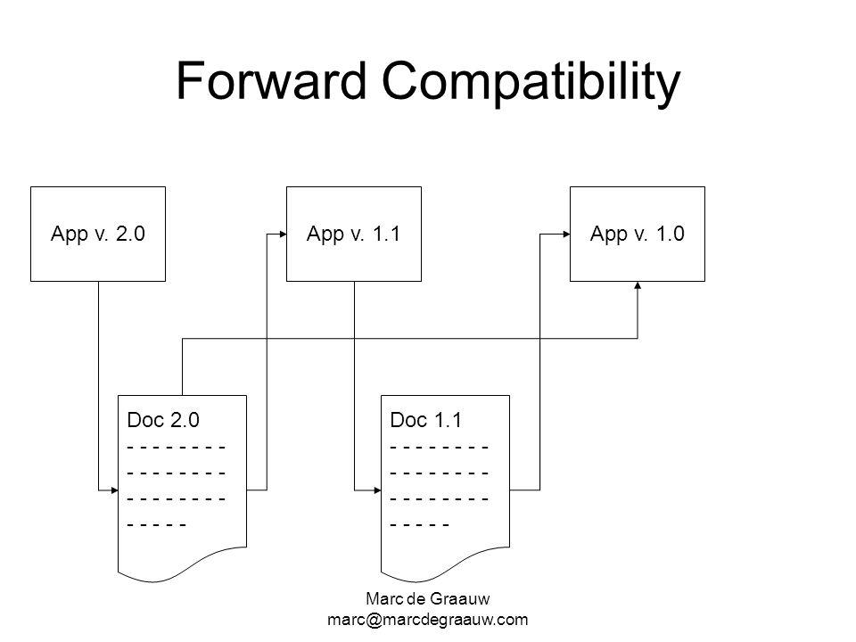 Marc de Graauw marc@marcdegraauw.com Forward Compatibility Doc 2.0 - - - - - - - - - App v. 2.0 Doc 1.1 - - - - - - - - - App v. 1.1App v. 1.0