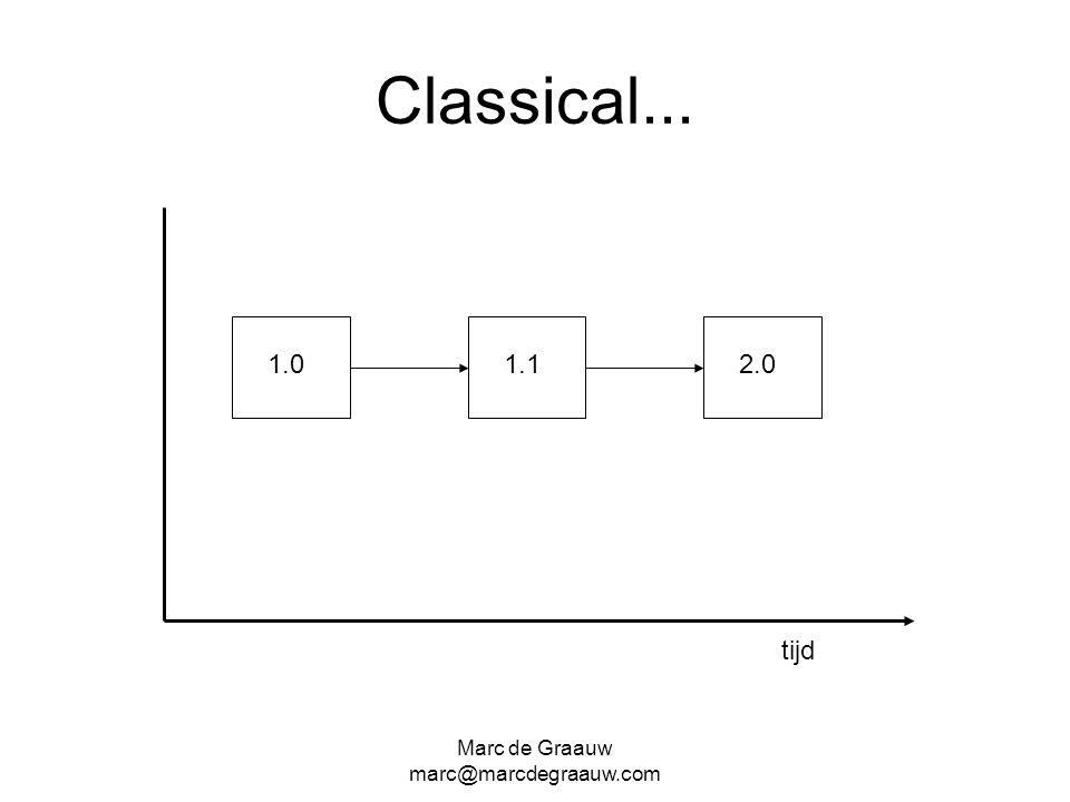 Marc de Graauw marc@marcdegraauw.com Classical... 1.01.12.0 tijd