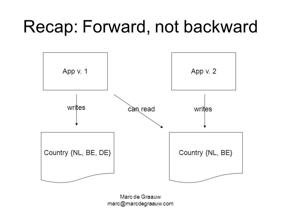 Marc de Graauw marc@marcdegraauw.com Recap: Forward, not backward Country {NL, BE, DE} App v. 1 Country {NL, BE} App v. 2 writes can read