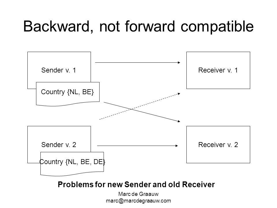 Marc de Graauw marc@marcdegraauw.com Backward, not forward compatible Sender v. 1 Sender v. 2 Receiver v. 1 Receiver v. 2 Country {NL, BE} Country {NL