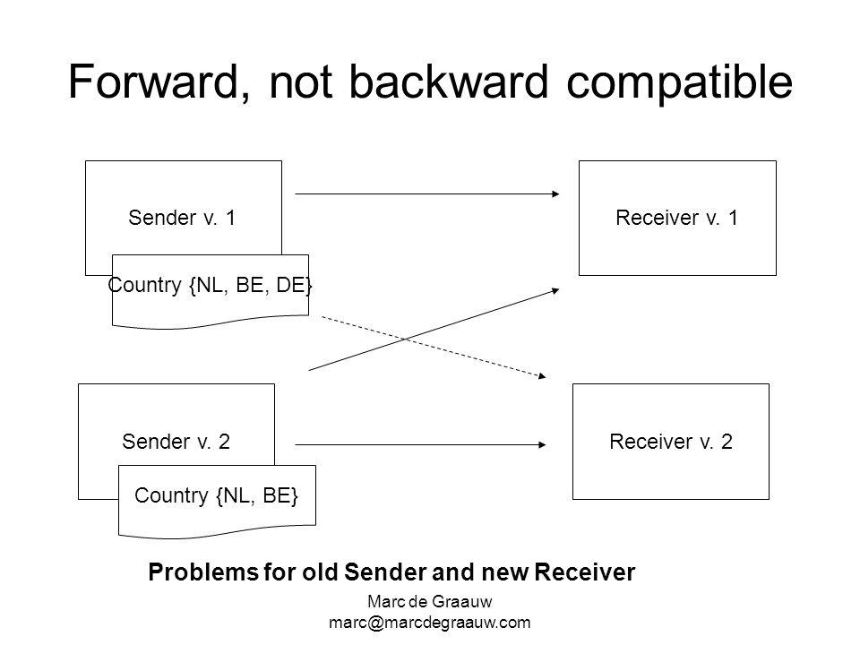 Marc de Graauw marc@marcdegraauw.com Forward, not backward compatible Sender v. 1 Sender v. 2 Receiver v. 1 Receiver v. 2 Country {NL, BE, DE} Country