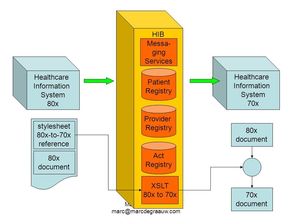 Marc de Graauw marc@marcdegraauw.com HIB Healthcare Information System 70x Patient Registry Messa- ging Services Provider Registry Act Registry Health