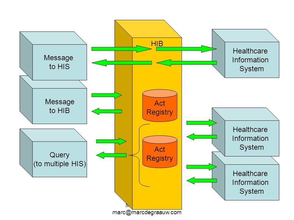 Marc de Graauw marc@marcdegraauw.com Message to HIB HIB Healthcare Information System Healthcare Information System Healthcare Information System Quer