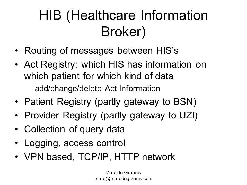 Marc de Graauw marc@marcdegraauw.com HIB (Healthcare Information Broker) Routing of messages between HISs Act Registry: which HIS has information on w