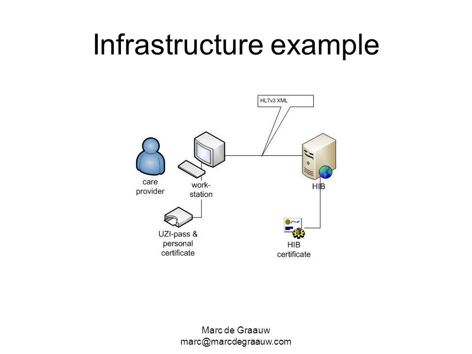 Marc de Graauw marc@marcdegraauw.com Infrastructure example