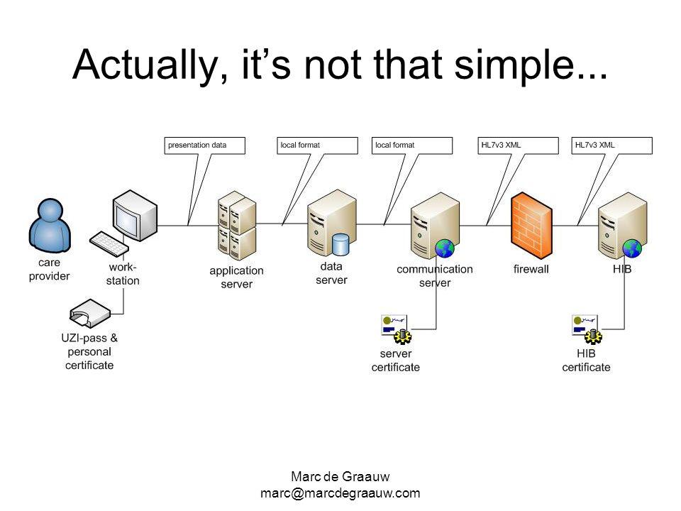 Marc de Graauw marc@marcdegraauw.com Actually, its not that simple...