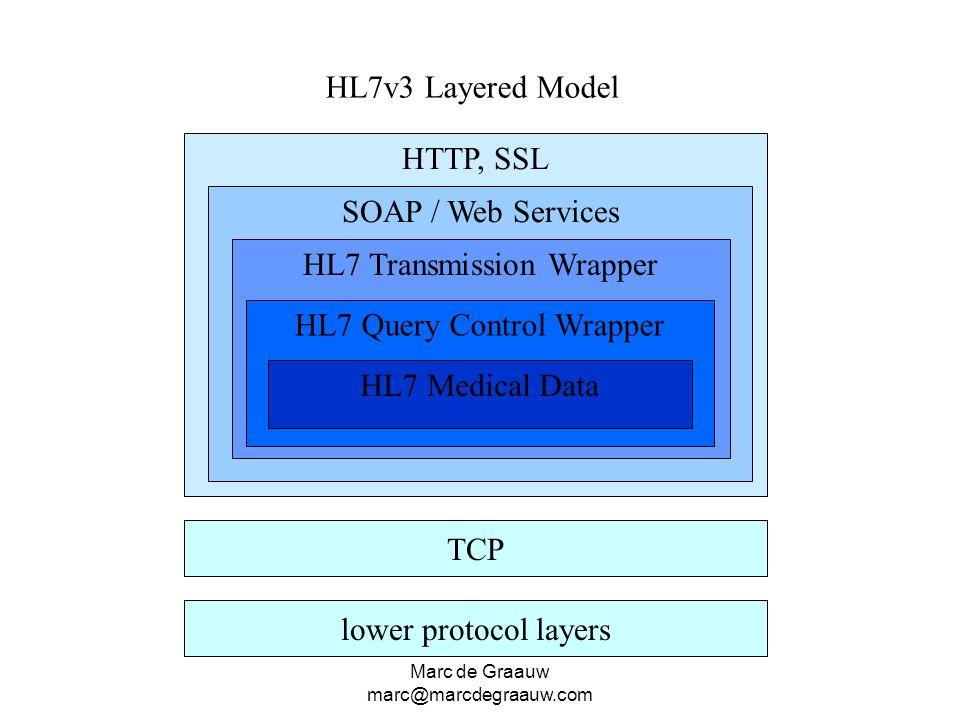 Marc de Graauw marc@marcdegraauw.com TCP HTTP, SSL SOAP / Web Services HL7 Transmission Wrapper HL7 Query Control Wrapper lower protocol layers HL7v3