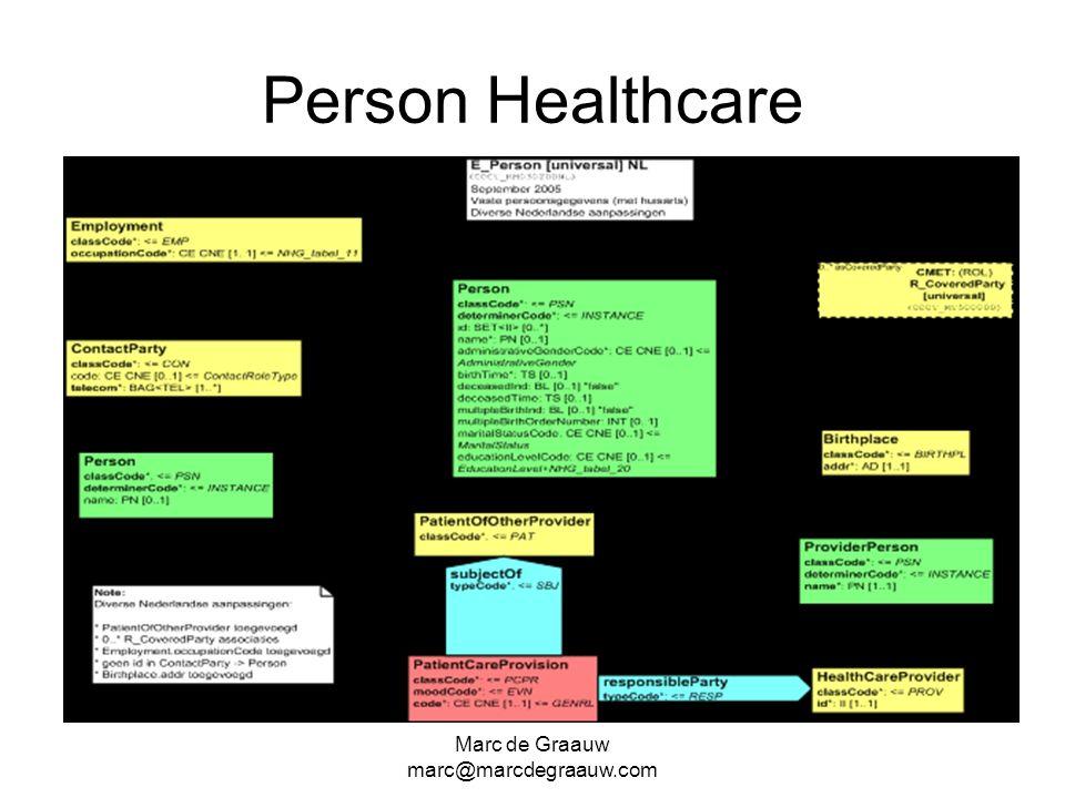 Marc de Graauw marc@marcdegraauw.com Person Healthcare