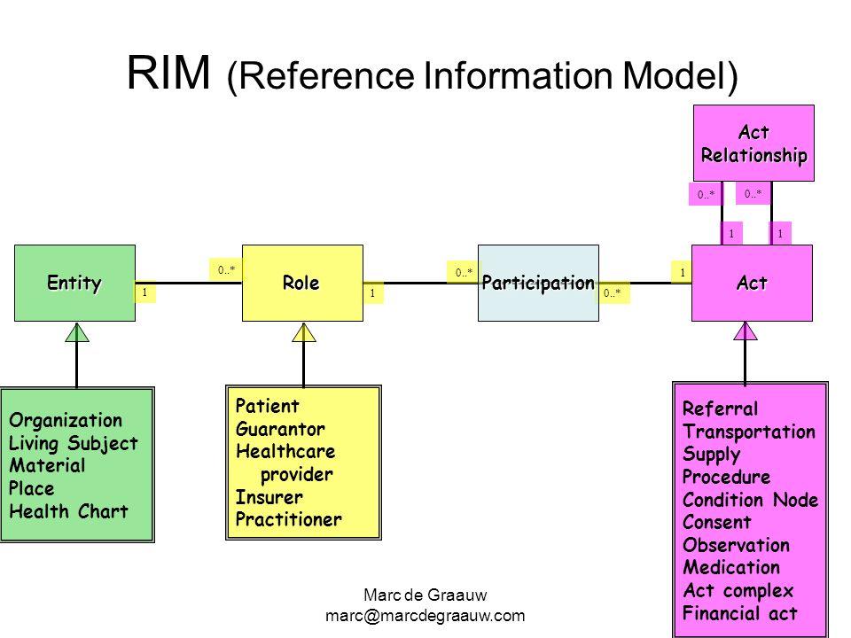 Marc de Graauw marc@marcdegraauw.com 0..* 1 1 RIM (Reference Information Model) EntityParticipationAct ActRelationship 11 0..* Referral Transportation