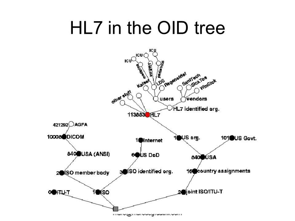 Marc de Graauw marc@marcdegraauw.com HL7 in the OID tree