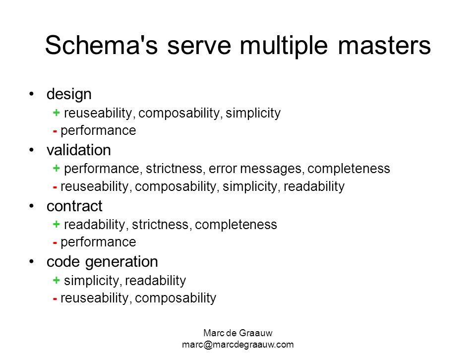 Marc de Graauw marc@marcdegraauw.com Schema's serve multiple masters design + reuseability, composability, simplicity - performance validation + perfo