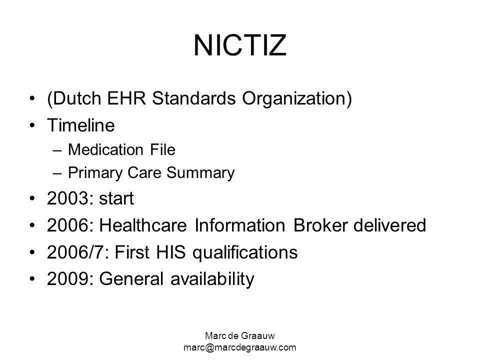 Marc de Graauw marc@marcdegraauw.com NICTIZ (Dutch EHR Standards Organization) Timeline –Medication File –Primary Care Summary 2003: start 2006: Healt