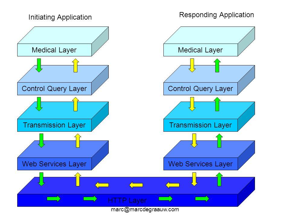 Marc de Graauw marc@marcdegraauw.com Medical Layer Control Query Layer Transmission Layer Web Services Layer HTTP Layer Medical Layer Control Query La