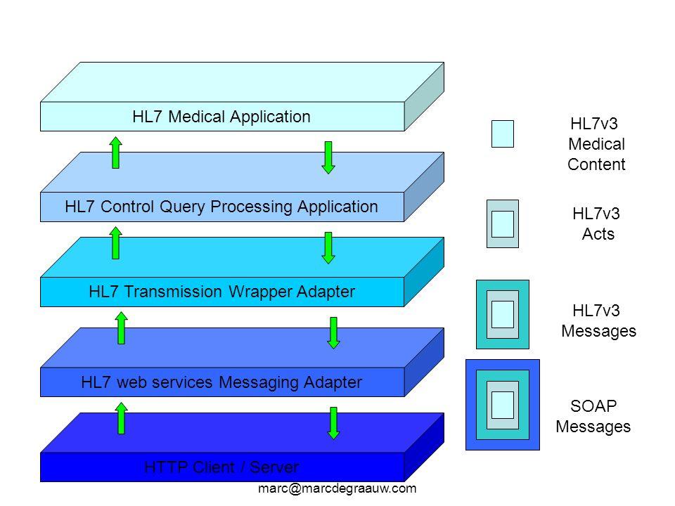 Marc de Graauw marc@marcdegraauw.com HL7 Medical Application HL7 Control Query Processing Application HL7 Transmission Wrapper Adapter HL7 web service