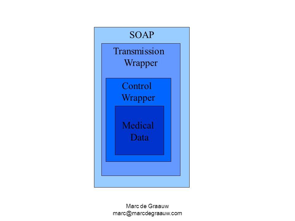Marc de Graauw marc@marcdegraauw.com SOAP Transmission Wrapper Control Wrapper Medical Data