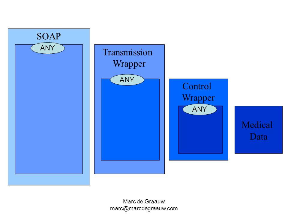 Marc de Graauw marc@marcdegraauw.com SOAP Transmission Wrapper Control Wrapper Medical Data ANY