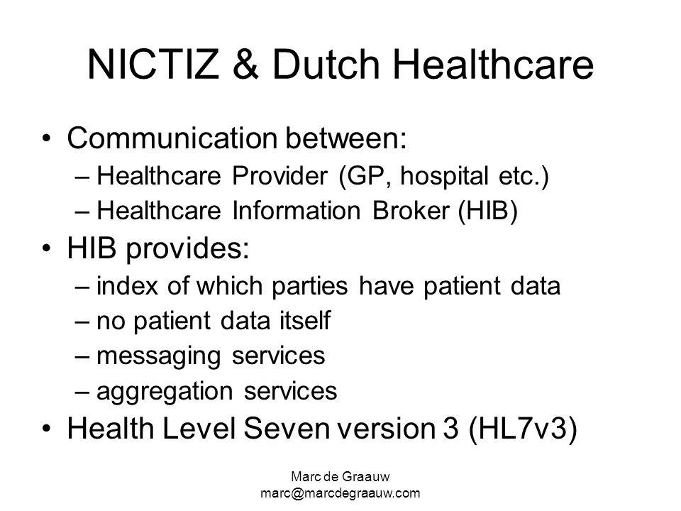 Marc de Graauw marc@marcdegraauw.com NICTIZ & Dutch Healthcare Communication between: –Healthcare Provider (GP, hospital etc.) –Healthcare Information