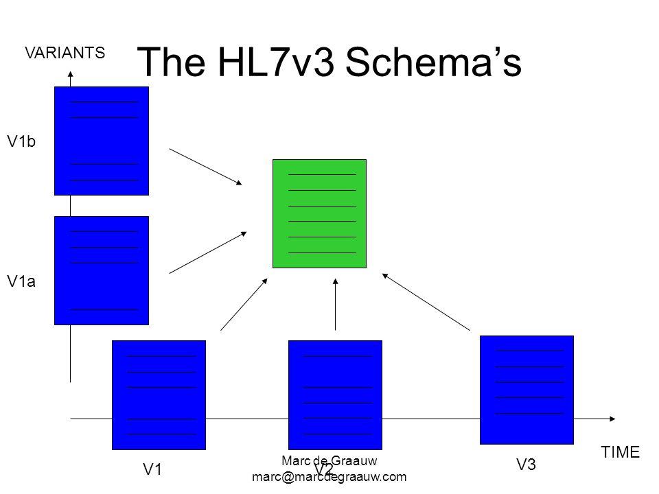 Marc de Graauw marc@marcdegraauw.com The HL7v3 Schemas TIME VARIANTS V1V2 V3 V1a V1b