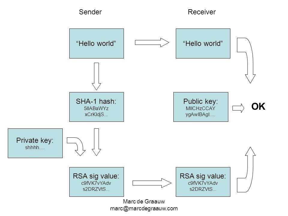 Marc de Graauw marc@marcdegraauw.com Hello world SHA-1 hash: 5llABaWYz xCrKIdjS... RSA sig value: c9fVK7vYAdv s2DRZVtS... Private key: shhhh..... Publ