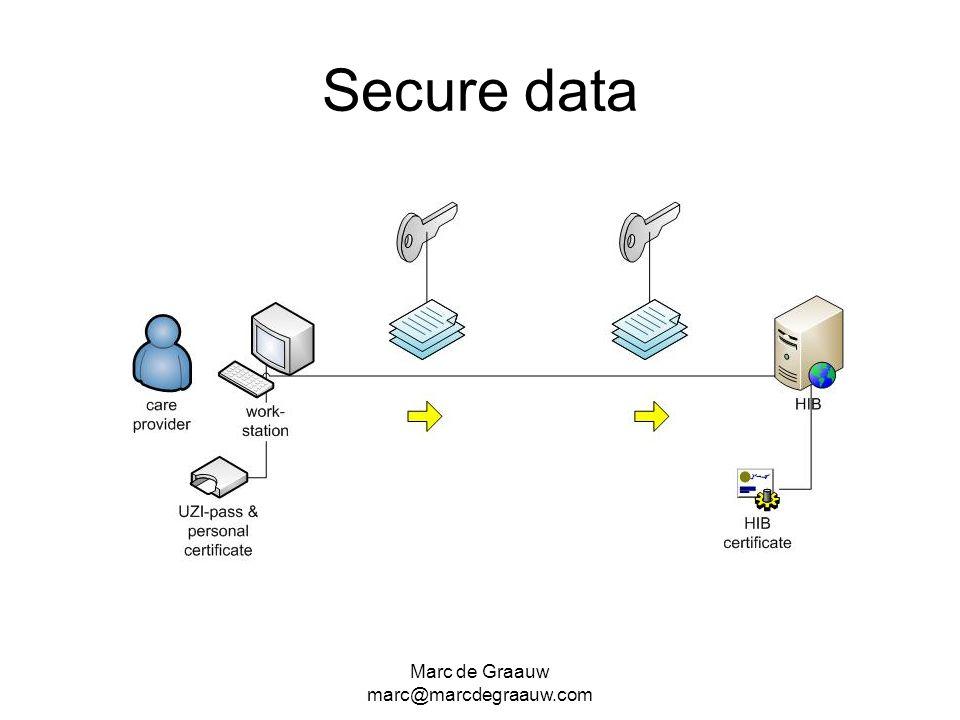 Marc de Graauw marc@marcdegraauw.com Secure data