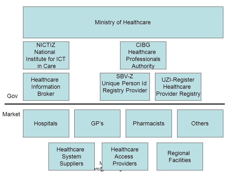Marc de Graauw marc@marcdegraauw.com Ministry of Healthcare NICTIZ National Institute for ICT in Care CIBG Healthcare Professionals Authority UZI-Regi