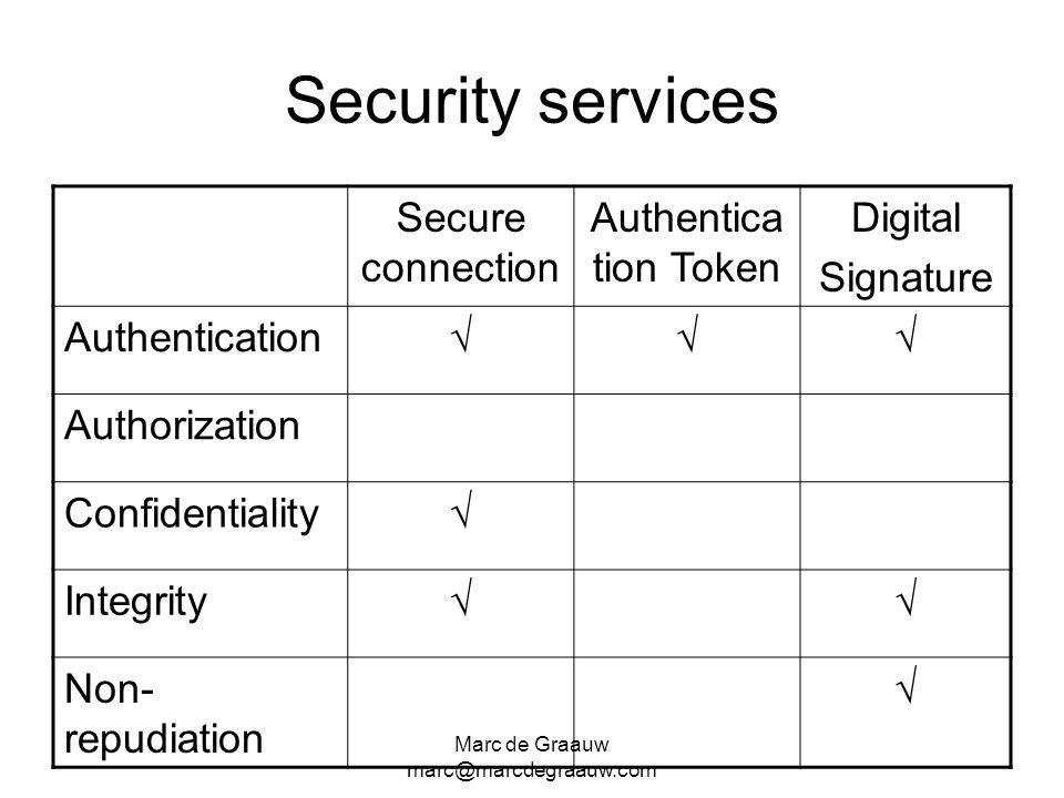 Marc de Graauw marc@marcdegraauw.com Security services Secure connection Authentica tion Token Digital Signature Authentication Authorization Confiden