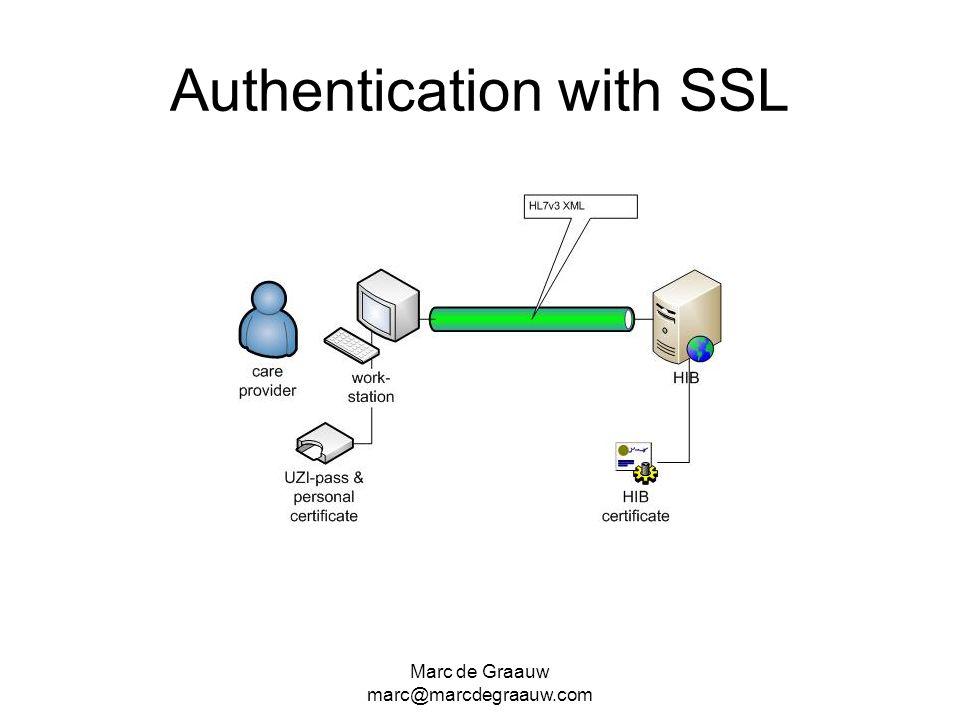Marc de Graauw marc@marcdegraauw.com Authentication with SSL