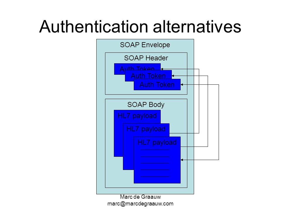 Marc de Graauw marc@marcdegraauw.com SOAP Envelope SOAP Body Authentication alternatives HL7 payload SOAP Header Auth Token HL7 payload