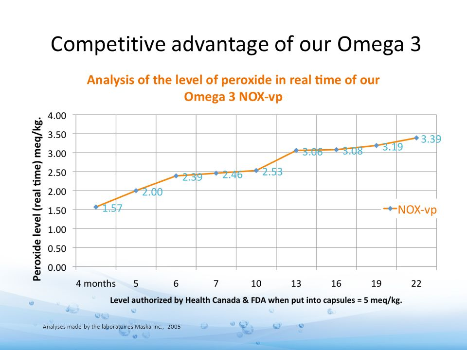 Competitive advantage of our Omega 3 Analyses made by the laboratoires Maska Inc., 2005