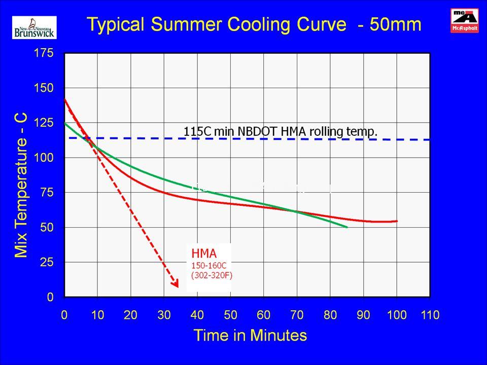 115C mix HMA rolling temp.