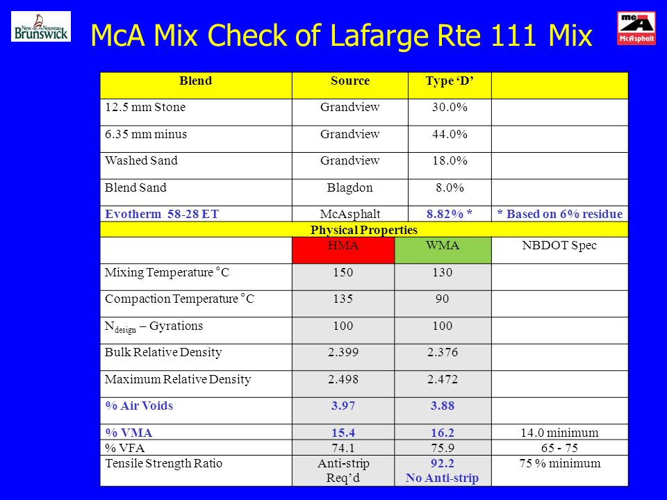 McA Mix Check of Lafarge Rte 111 Mix BlendSourceType D 12.5 mm StoneGrandview30.0% 6.35 mm minusGrandview44.0% Washed SandGrandview18.0% Blend SandBlagdon8.0% Evotherm 58-28 ETMcAsphalt8.82% ** Based on 6% residue Physical Properties HMAWMANBDOT Spec Mixing Temperature °C150130 Compaction Temperature °C13590 N design – Gyrations100 Bulk Relative Density2.3992.376 Maximum Relative Density2.4982.472 % Air Voids3.973.88 % VMA15.416.214.0 minimum % VFA74.175.965 - 75 Tensile Strength RatioAnti-strip Reqd 92.2 No Anti-strip 75 % minimum