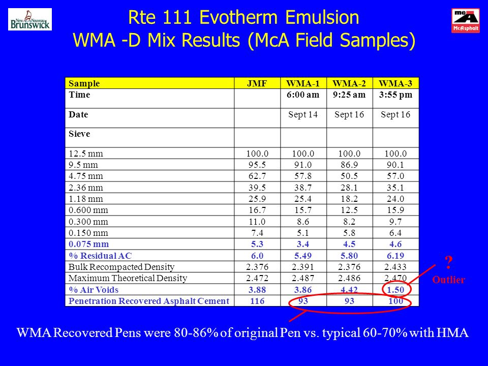 Rte 111 Evotherm Emulsion WMA -D Mix Results (McA Field Samples) SampleJMFWMA-1WMA-2WMA-3 Time6:00 am9:25 am3:55 pm DateSept 14Sept 16 Sieve 12.5 mm100.0 9.5 mm95.591.086.990.1 4.75 mm62.757.850.557.0 2.36 mm39.538.728.135.1 1.18 mm25.925.418.224.0 0.600 mm16.715.712.515.9 0.300 mm11.08.68.29.7 0.150 mm7.45.15.86.4 0.075 mm5.33.44.54.6 % Residual AC6.05.495.806.19 Bulk Recompacted Density2.3762.3912.3762.433 Maximum Theoretical Density2.4722.4872.4862.470 % Air Voids3.883.864.421.50 Penetration Recovered Asphalt Cement11693 100 WMA Recovered Pens were 80-86% of original Pen vs.