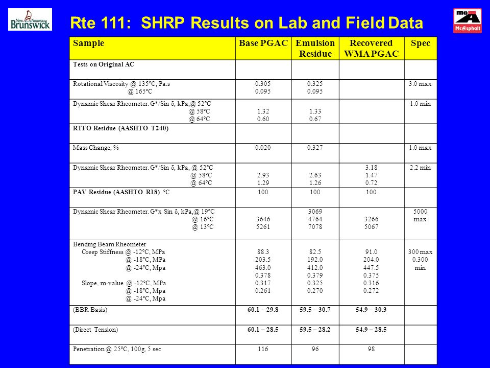 SampleBase PGACEmulsion Residue Recovered WMA PGAC Spec Tests on Original AC Rotational Viscosity @ 135ºC, Pa.s @ 165ºC 0.305 0.095 0.325 0.095 3.0 ma
