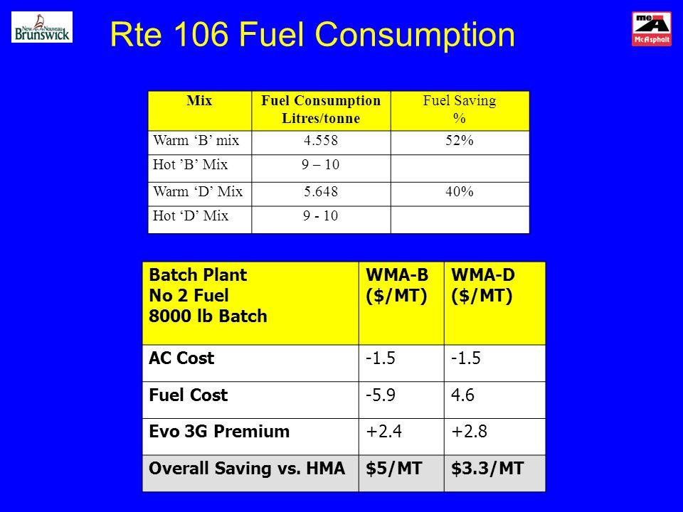 Rte 106 Fuel Consumption Batch Plant No 2 Fuel 8000 lb Batch WMA-B ($/MT) WMA-D ($/MT) AC Cost-1.5 Fuel Cost-5.94.6 Evo 3G Premium+2.4+2.8 Overall Sav