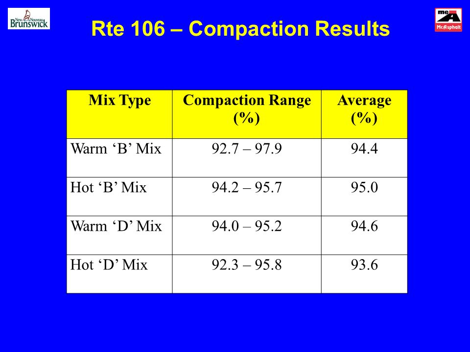 Rte 106 – Compaction Results Mix TypeCompaction Range (%) Average (%) Warm B Mix92.7 – 97.994.4 Hot B Mix94.2 – 95.795.0 Warm D Mix94.0 – 95.294.6 Hot D Mix92.3 – 95.893.6