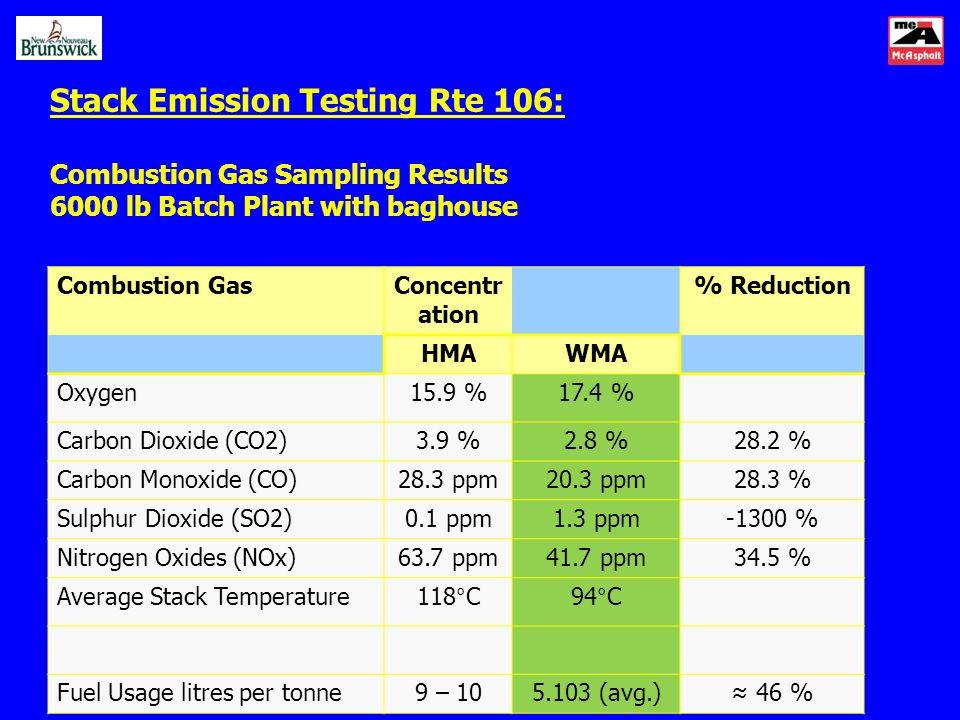 Combustion Gas Concentr ation % Reduction HMAWMA Oxygen15.9 %17.4 % Carbon Dioxide (CO2)3.9 %2.8 %28.2 % Carbon Monoxide (CO)28.3 ppm20.3 ppm28.3 % Su
