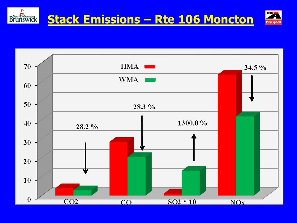 Stack Emissions – Rte 106 Moncton