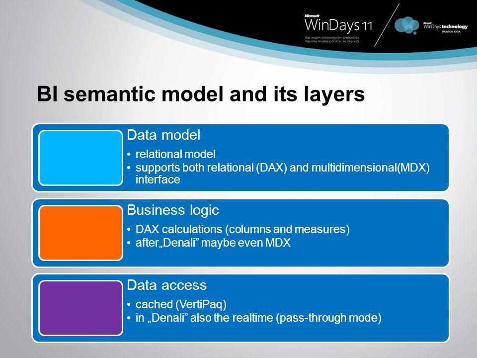 BI semantic model and its layers
