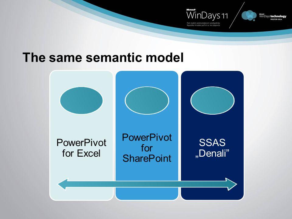 The same semantic model