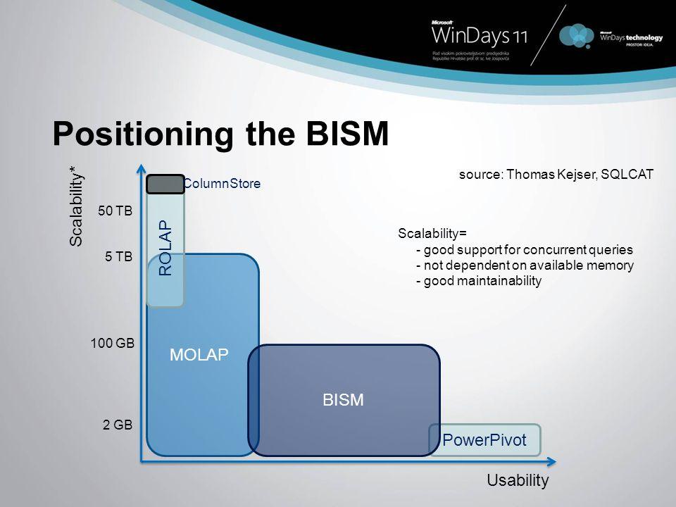 Positioning the BISM MOLAP PowerPivot BISM Scalability* Usability 2 GB 100 GB 5 TB source: Thomas Kejser, SQLCAT ROLAP 50 TB ColumnStore Scalability=