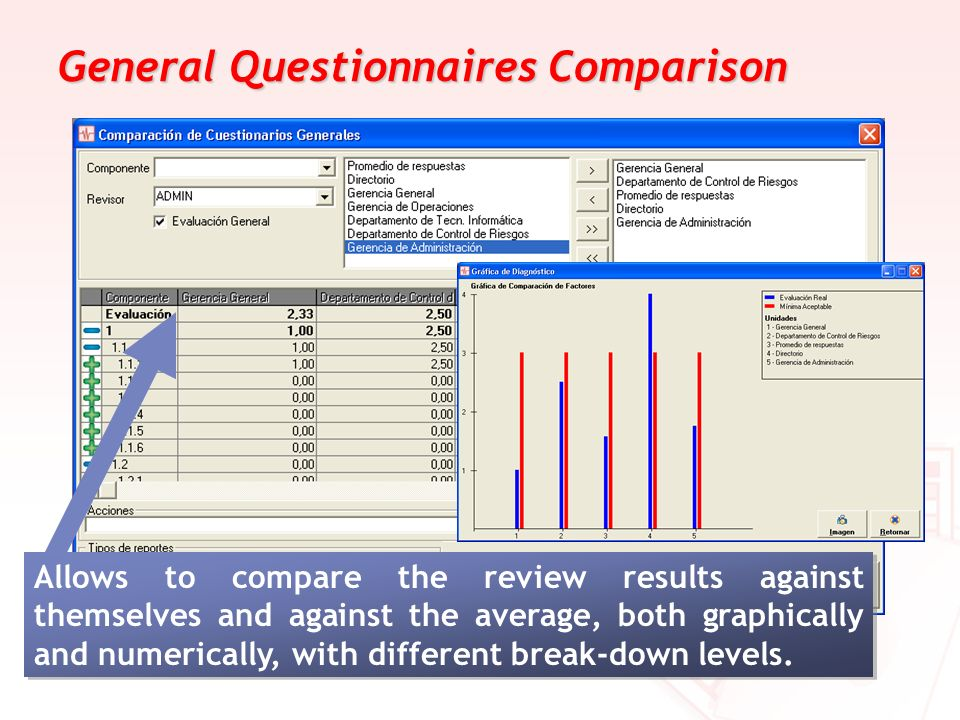 General Questionnaires Comparison Allows to compare the review results against themselves and against the average, both graphically and numerically, w