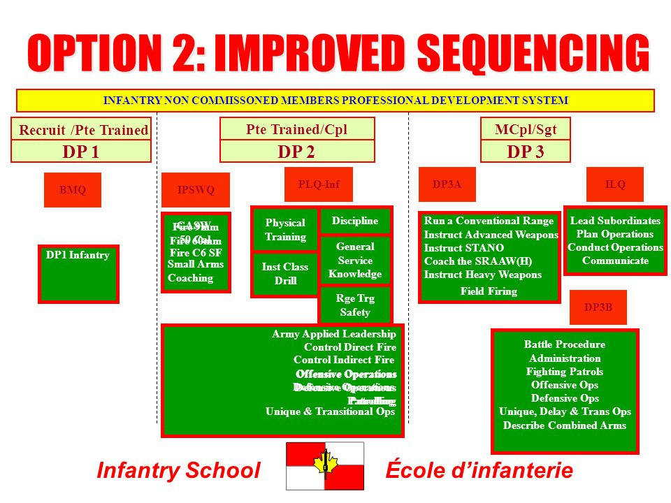 Infantry SchoolÉcole dinfanterie DP 1DP 2DP 3 ILQ INFANTRY NON COMMISSONED MEMBERS PROFESSIONAL DEVELOPMENT SYSTEM DP1 Infantry Army Applied Leadership Control Direct Fire Offensive Operations Defensive Operations Patrolling Recruit /Pte Trained Pte Trained/CplMCpl/Sgt PLQ-Inf General Service Knowledge Inst Class Drill Rge Trg Safety Physical Training Discipline BMQIPSWQ Fire C6 SF DP3A DP3B Battle Procedure Administration Fighting Patrols Offensive Ops Defensive Ops Unique, Delay & Trans Ops Describe Combined Arms Lead Subordinates Plan Operations Conduct Operations Communicate Fire 9mm Fire 60mm Small Arms Coaching Field Firing Run a Conventional Range Instruct Advanced Weapons Instruct STANO Coach the SRAAW(H) Instruct Heavy Weapons Control Indirect Fire Unique & Transitional Ops Offensive Operations Defensive Operations Patrolling CASW.50 Cal