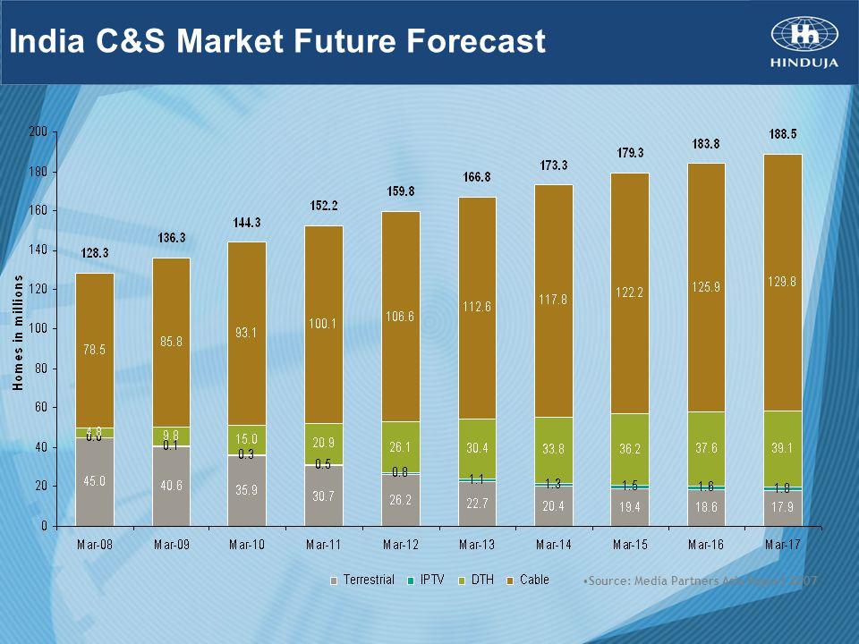 India C&S Market Future Forecast Source: Media Partners Asia Report 2007
