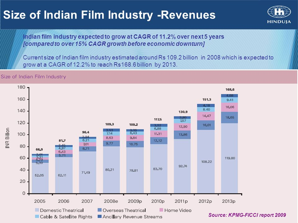 Size of Indian Film Industry -Revenues Indian film industry expected to grow at CAGR of 11.2% over next 5 years [compared to over 15% CAGR growth befo