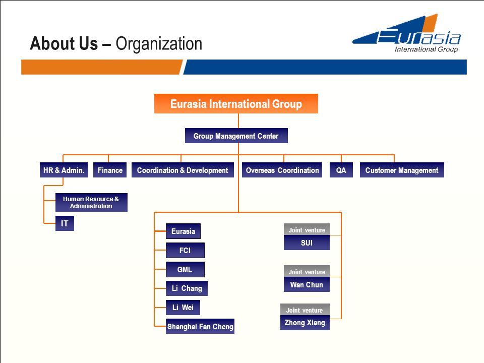 About Us – Organization Human Resource & Administration IT HR & Admin.FinanceCustomer ManagementQACoordination & DevelopmentOverseas Coordination Eura