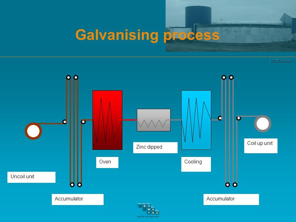 BUWAtank Galvanising process Uncoil unit Accumulator Oven Zinc dipped Cooling Accumulator Coil up unit
